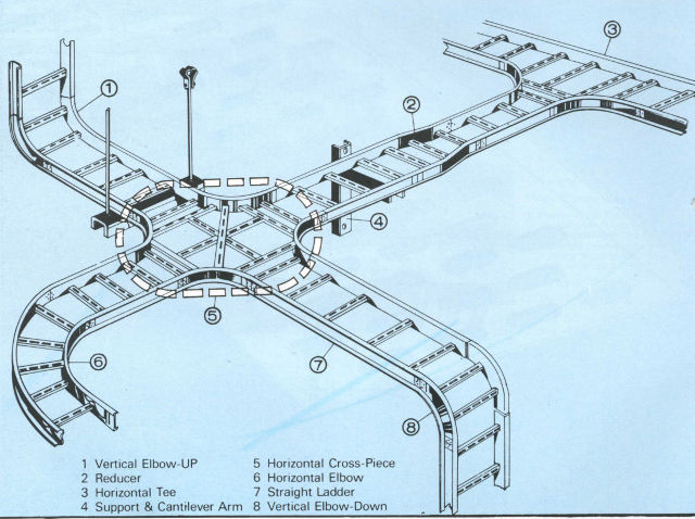 Electricveda Com Method Statement For Installation Of Cable Tray Or Trunking