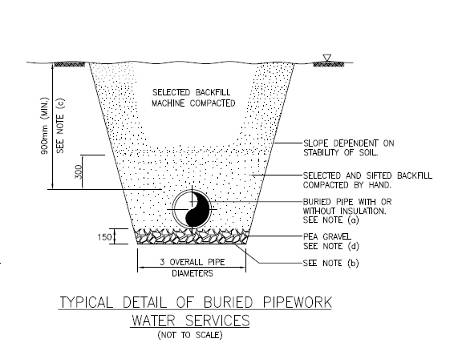 Typical drawing for Mechanical Pipework burried underground in MEP installation work