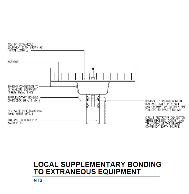 Electrical earthing and bonding extraneous equipment Connection