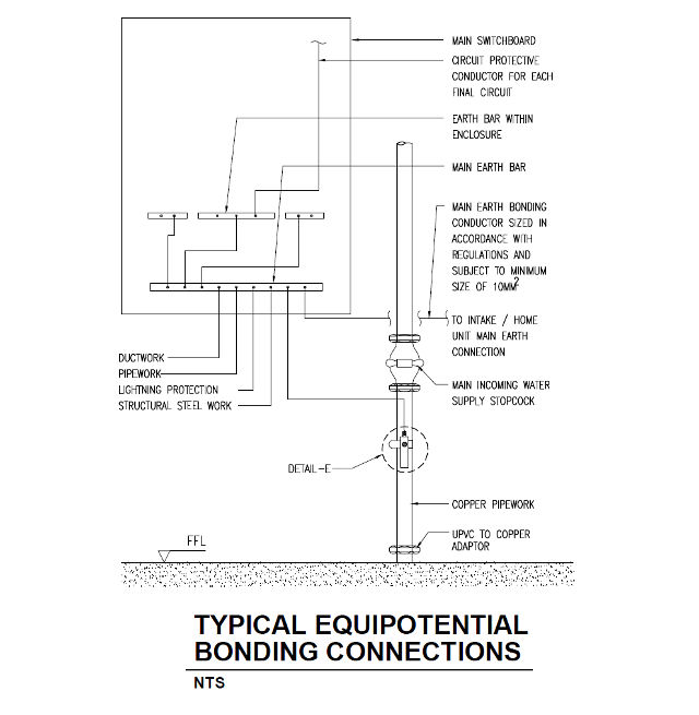Electrical earthing and bonding equipotential Connection