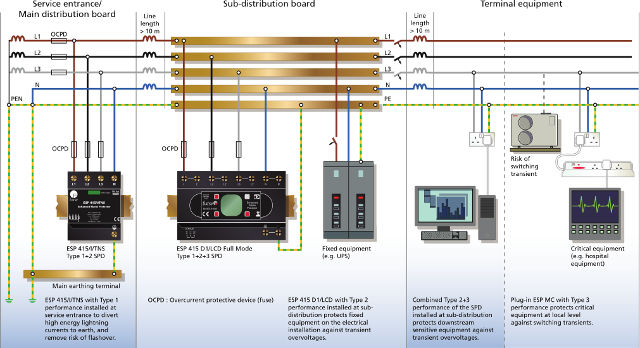 Representative image of Electrical Earthing / Grounding System Schematics