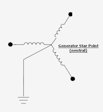 Generator Star Point (Neutral Point)