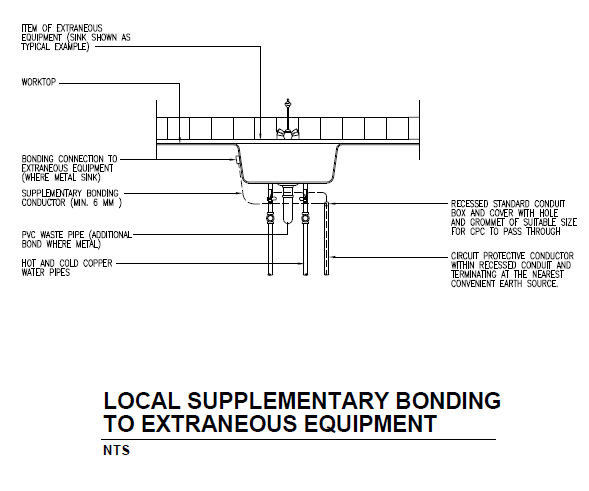 Lightning protection for building - bonding of extraneous equipments