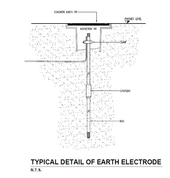 Electricveda Com Method Of Lightning Protection System For Building