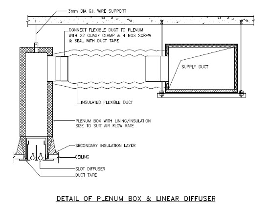 Typical Installation details of Mechanical Plenum box and Diffusers in Mechanical MEP contract work