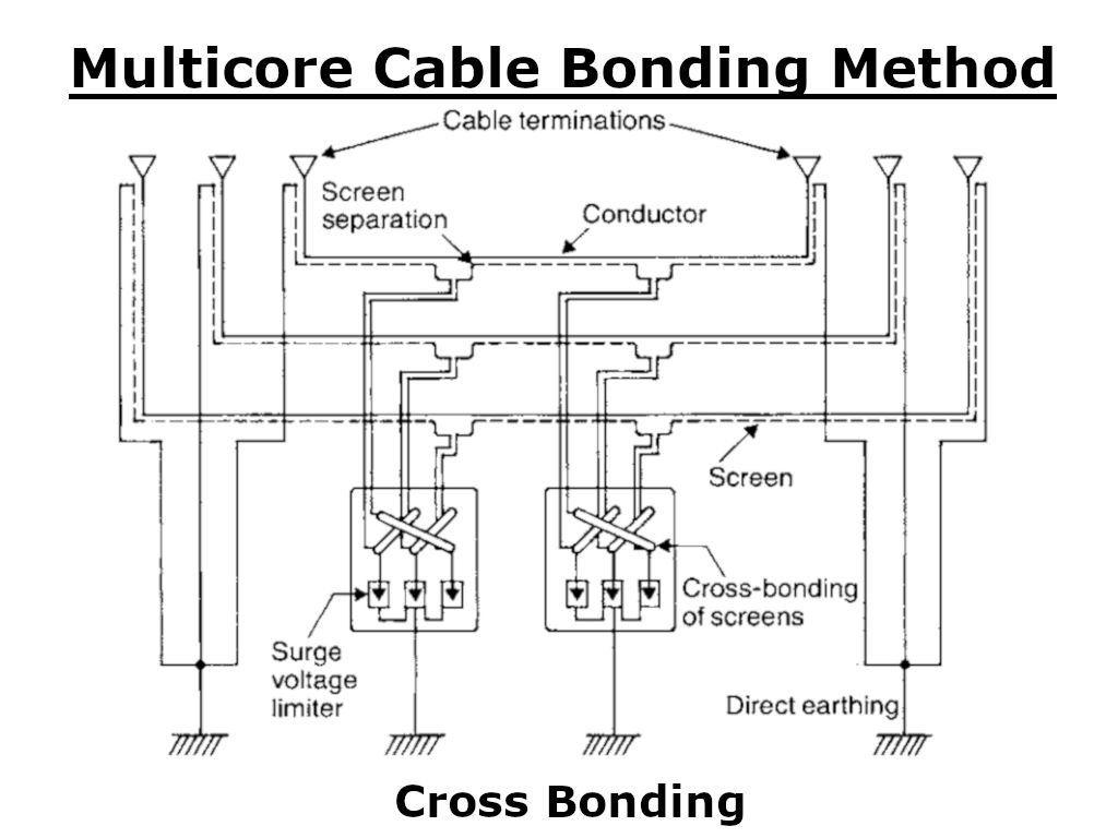 Multicore cable bonding - Cross Bonding
