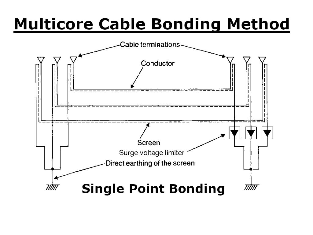 Multicore cable bonding - Single point Bonding