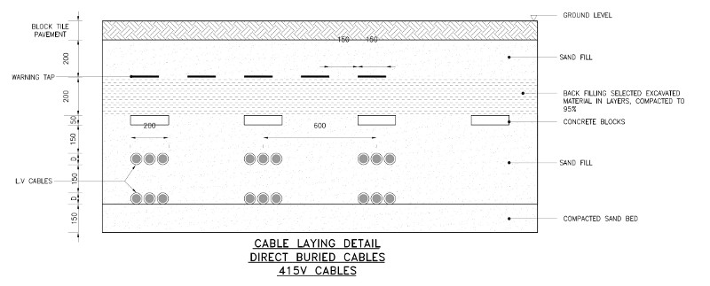 Typical Cable Laying Detail For Direct Buried, Multiple Cables, Low Tension Cables