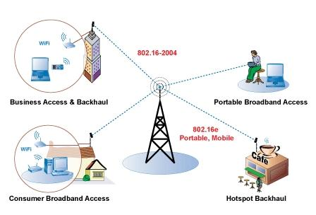 WiMAX Broadband Internet - Wireless Broadband Access Technology