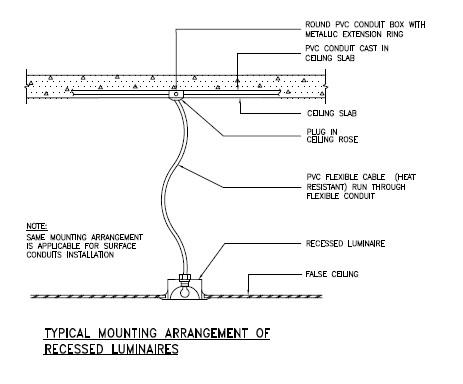 Method statement for Installation of Electric Conduit and accessories in the concrete slab