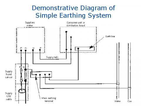 Simple Domestic Earthing or Grounding Diagram