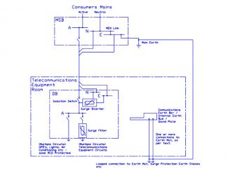 Electrical Earthing or Grounding in Signal And Communication Systems