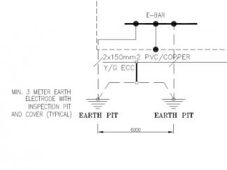 Method of Earthing or Grounding Of MDB, Panel Boards, Lighting And Wiring Installations