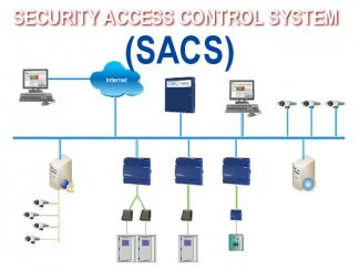 Security and Access Control Systems (SACS) for Critical Security Areas in A Building Project